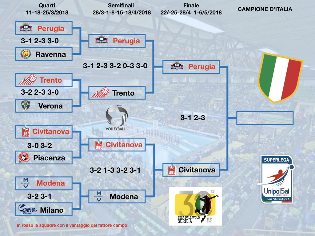Tabellone Play off SL F2 2018.001
